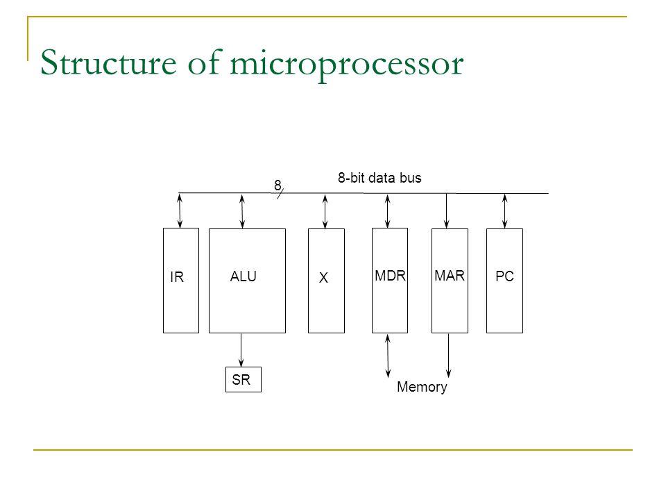 Structure of microprocessor ALU IR X MDRMAR PC 8 8-bit data bus Memory SR
