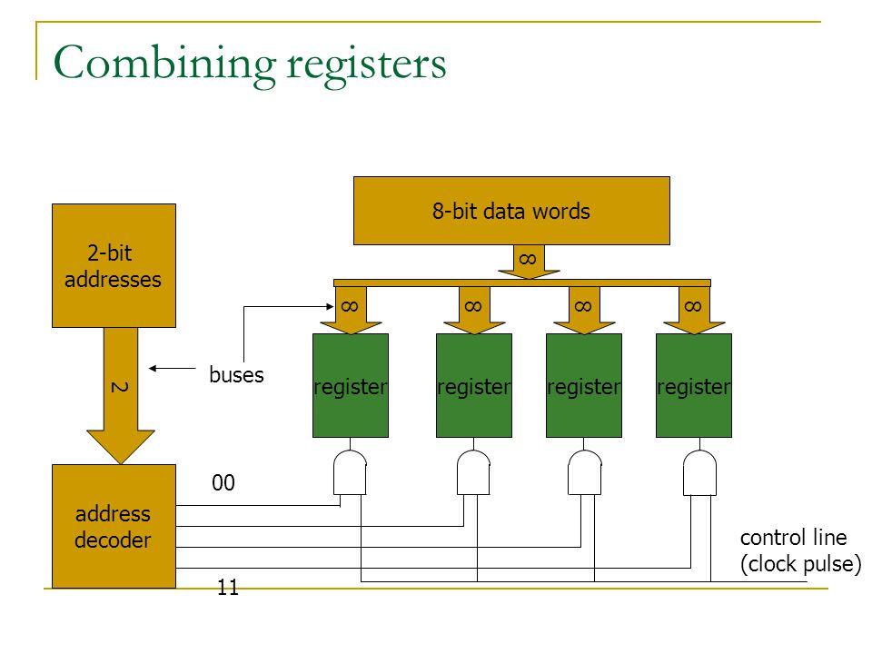 Combining registers 8-bit data words 2-bit addresses address decoder register 8 2 control line (clock pulse) 8888 buses 11 00
