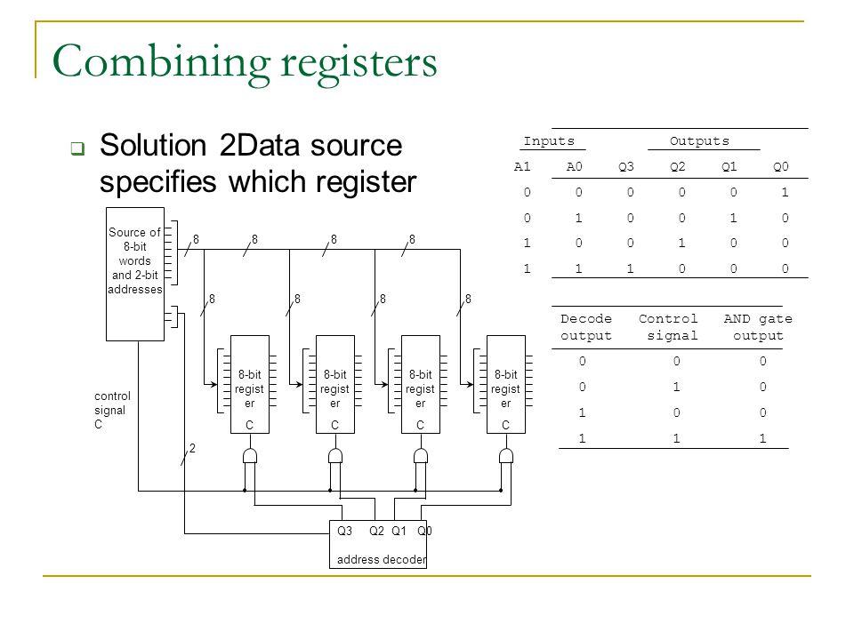 Combining registers  Solution 2Data source specifies which register Source of 8-bit words and 2-bit addresses 8-bit regist er 8888 8888 CCCC address decoder Q3 Q2 Q1 Q0 2 control signal C Inputs Outputs A1 A0 Q3 Q2 Q1 Q0 0 0 0 0 0 1 0 1 0 0 1 0 1 0 0 1 0 0 1 1 1 0 0 0 Decode Control AND gate output signal output 0 0 0 0 1 0 1 0 0 1 1 1
