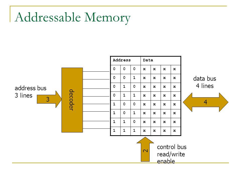 Addressable Memory AddressData 000xxxx 001xxxx 010xxxx 011xxxx 100xxxx 101xxxx 110xxxx 111xxxx decoder 3 2 data bus 4 lines control bus read/write enable address bus 3 lines 4