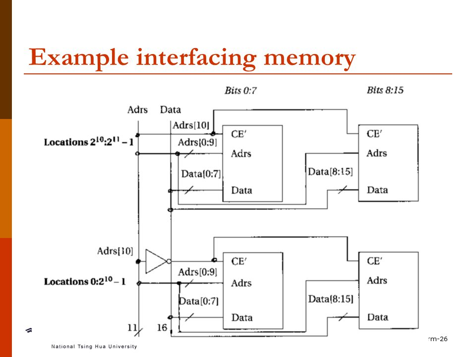 Computing Platform-26 Example interfacing memory