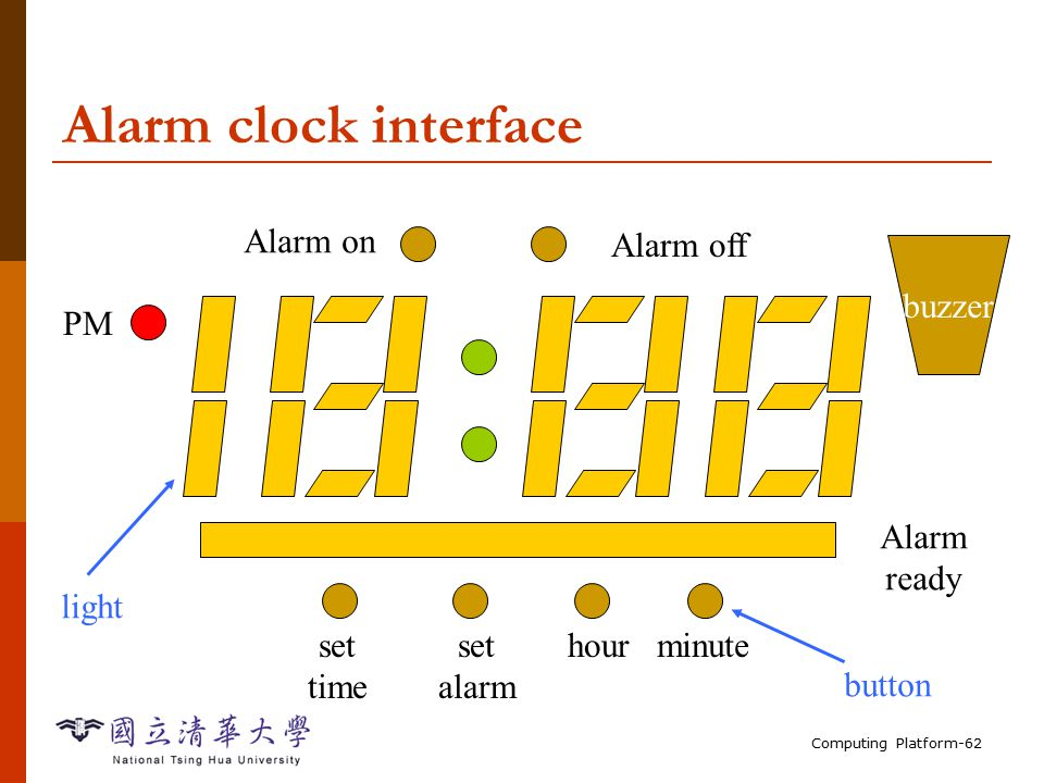 Computing Platform-62 Alarm clock interface Alarm on Alarm off Alarm ready set time set alarm hourminute light button PM buzzer