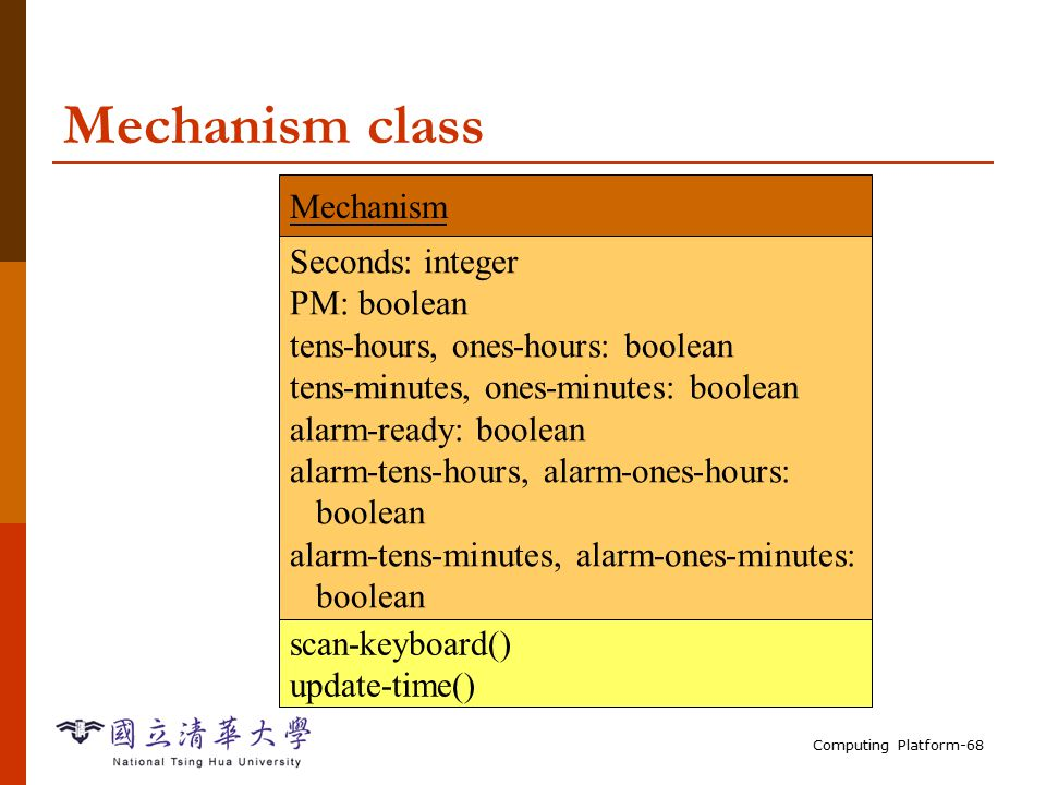 Computing Platform-68 Mechanism class Mechanism Seconds: integer PM: boolean tens-hours, ones-hours: boolean tens-minutes, ones-minutes: boolean alarm-ready: boolean alarm-tens-hours, alarm-ones-hours: boolean alarm-tens-minutes, alarm-ones-minutes: boolean scan-keyboard() update-time()