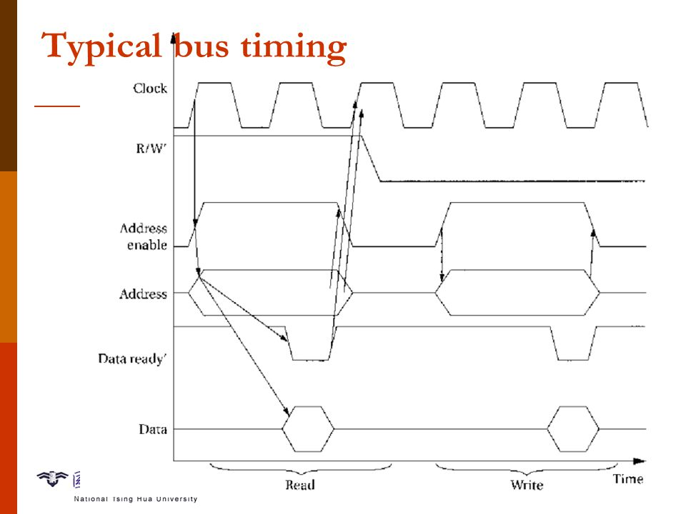 Computing Platform-6 Typical bus timing