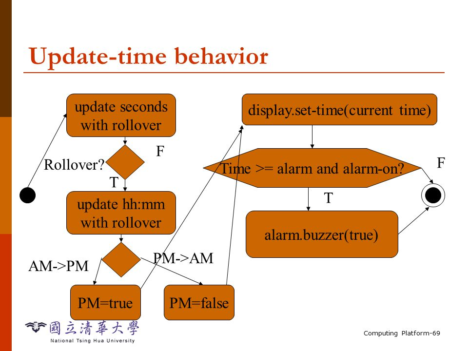 Computing Platform-69 Update-time behavior update seconds with rollover update hh:mm with rollover Rollover.
