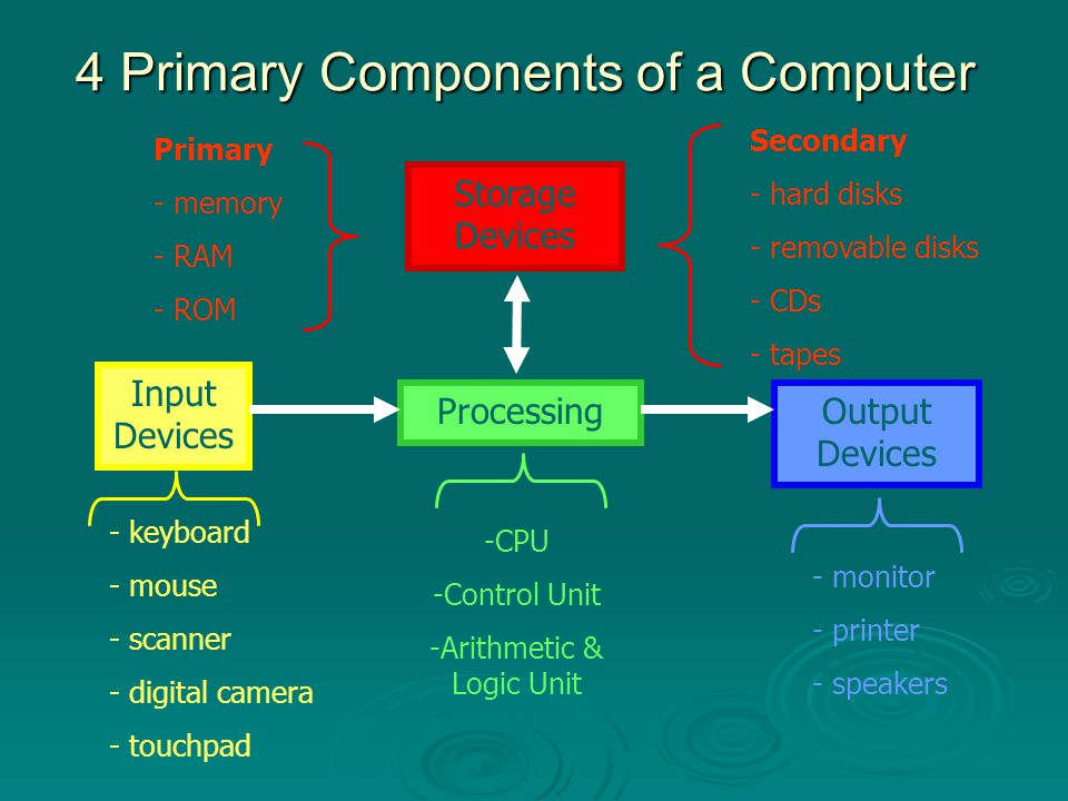 Processing - CPU  Central Processing Unit  http://www.howstuffworks.com/microprocessor1.htm http://www.howstuffworks.com/microprocessor1.htm evolution of processors evolution of processors  the brains of the computer, where calculations take place  two parts: ALU - Arithmetic Logic Unit ALU - Arithmetic Logic Unit electronic circuitry that does all arithmetic and logic operationselectronic circuitry that does all arithmetic and logic operations Control Unit Control Unit circuitry that directs all other parts of the computercircuitry that directs all other parts of the computer