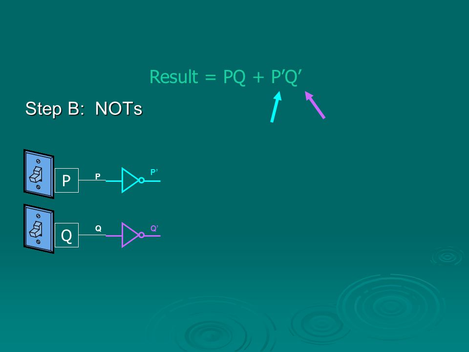 Step C: ANDs Result = PQ + P'Q' P Q Remember AND is the same as a multiply P Q PQ P' Q' P'Q'