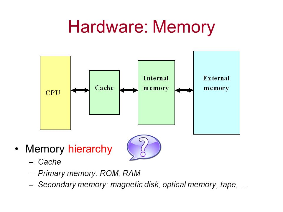 Hardware: Memory Memory hierarchy –Cache –Primary memory: ROM, RAM –Secondary memory: magnetic disk, optical memory, tape, …
