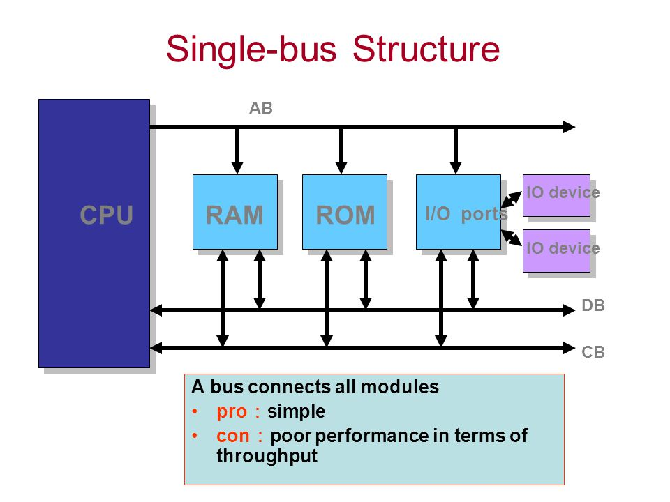 Single-bus Structure CPURAMROM IO device I/O ports AB CB DB A bus connects all modules pro : simple con : poor performance in terms of throughput