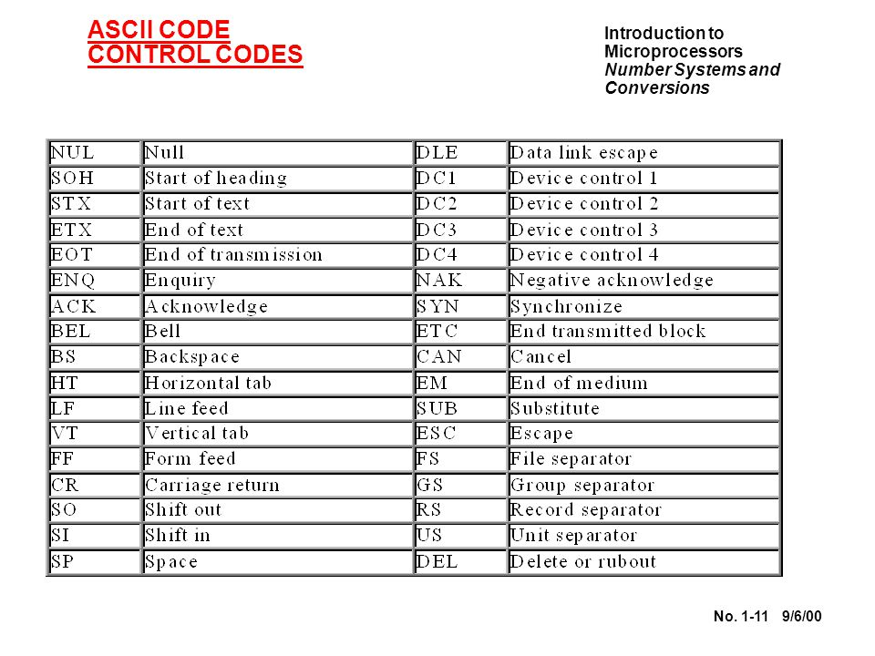 Introduction to Microprocessors Number Systems and Conversions No. 1-11 9/6/00 ASCII CODE CONTROL CODES
