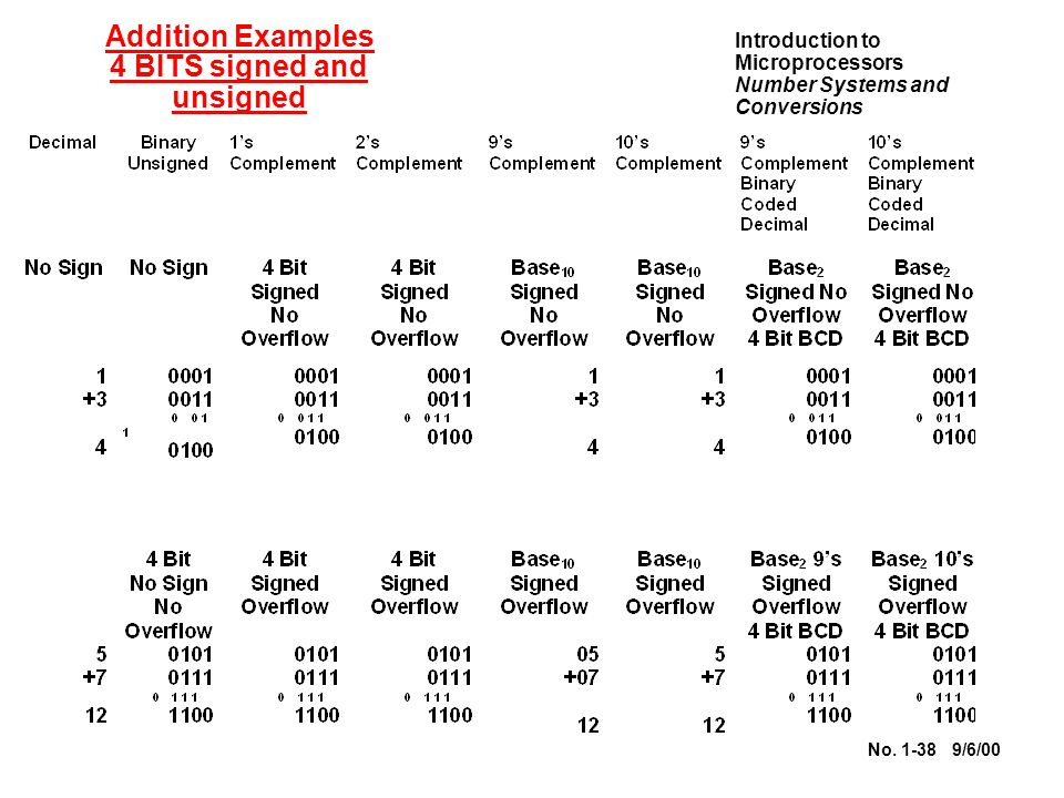 Introduction to Microprocessors Number Systems and Conversions No.