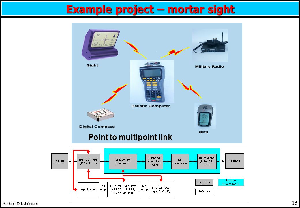 15 Author: D L Johnson Example project – mortar sight Point to multipoint link