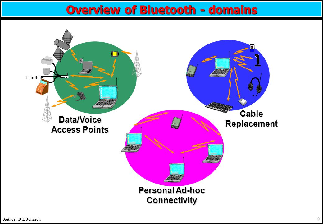 6 Author: D L Johnson Overview of Bluetooth - domains Landline Data/Voice Access Points Cable Replacement Personal Ad-hoc Connectivity