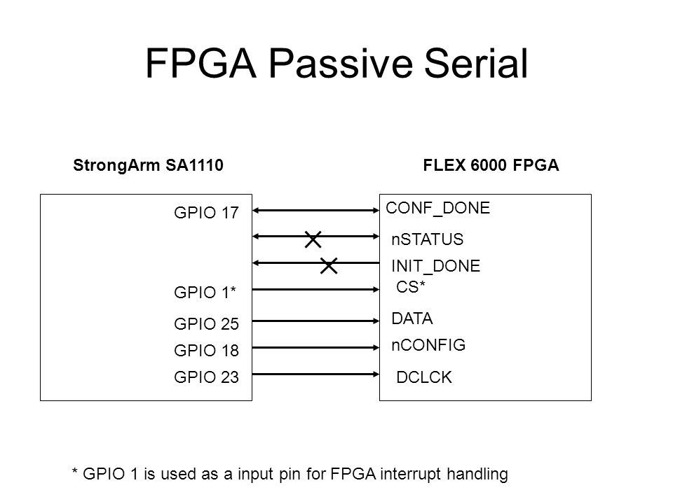 FPGA Passive Serial DATA nCONFIG DCLCK CONF_DONE nSTATUS INIT_DONE FLEX 6000 FPGAStrongArm SA1110 GPIO 17 GPIO 25 GPIO 18 GPIO 23 GPIO 1* CS* * GPIO 1 is used as a input pin for FPGA interrupt handling