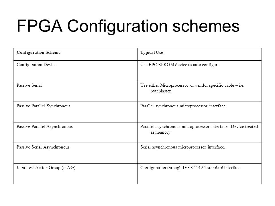 FPGA Configuration schemes Configuration SchemeTypical Use Configuration DeviceUse EPC EPROM device to auto configure Passive SerialUse either Microprocessor or vendor specific cable – i.e.