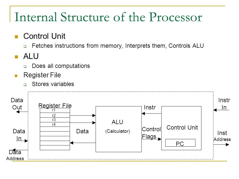 Internal Structure of the Processor Control Unit  Fetches instructions from memory, Interprets them, Controls ALU ALU  Does all computations Register File  Stores variables Data Address ALU (Calculator) Register File Data Control Unit Instr Control Flags PC Data Out Data In Instr In Inst Address r1 r2 r3 r4