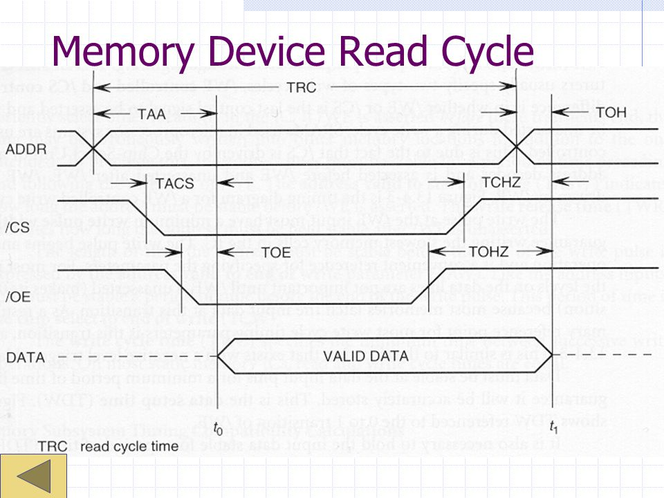 Memory Device Read Cycle