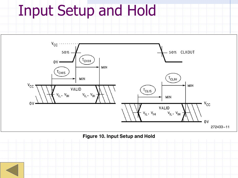 Input Setup and Hold