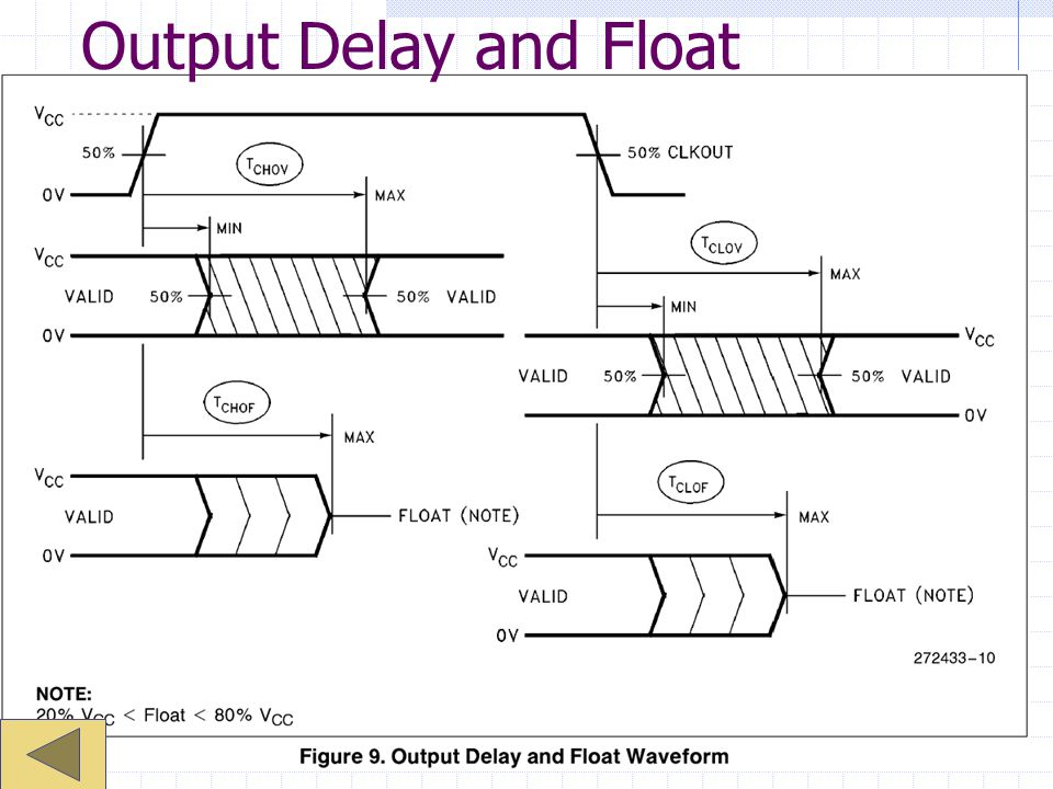 Output Delay and Float