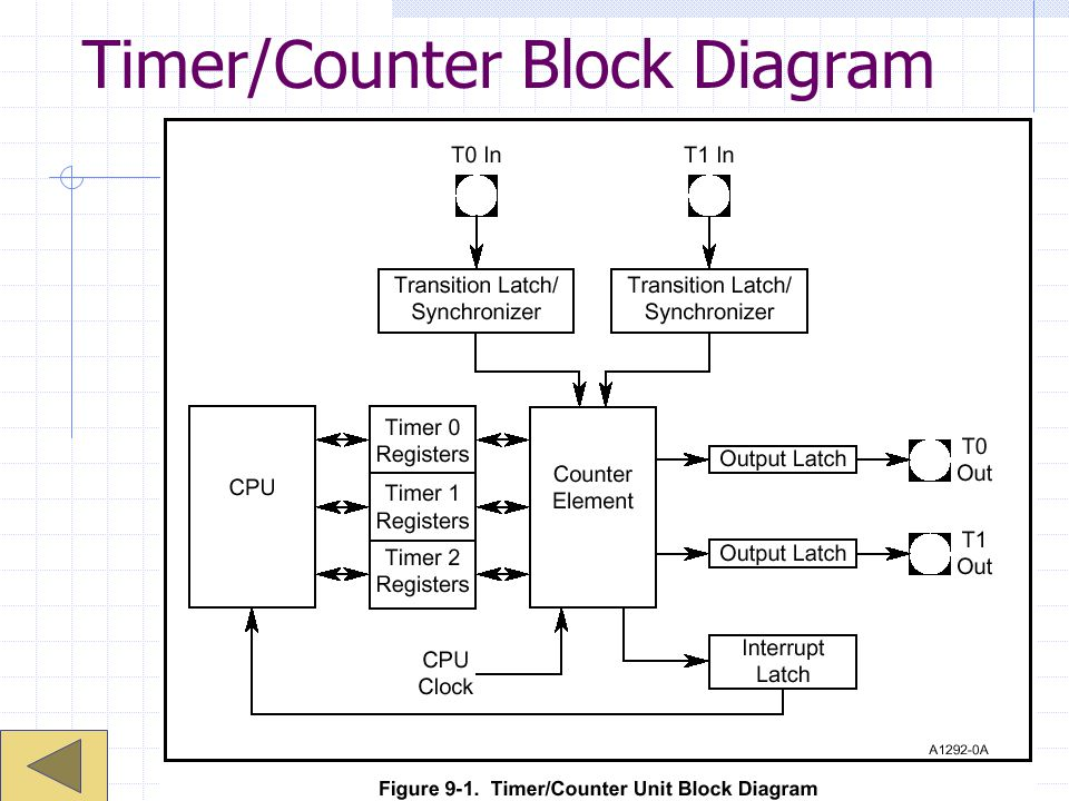 Timer/Counter Block Diagram