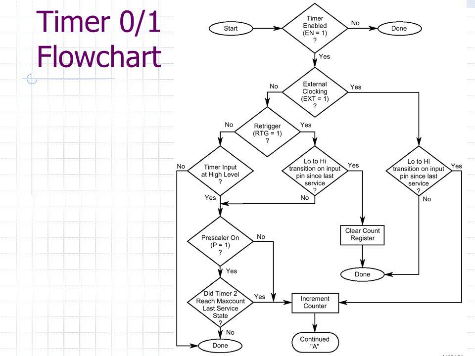 Timer 0/1 Flowchart