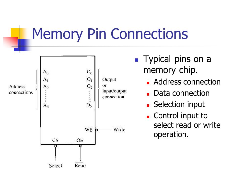 Memory Pin Connections Typical pins on a memory chip. Address connection Data connection Selection input Control input to select read or write operati