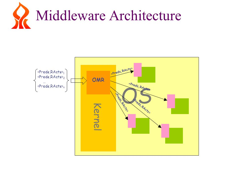 Middleware Architecture OS Kernel OMR 1 2 … n