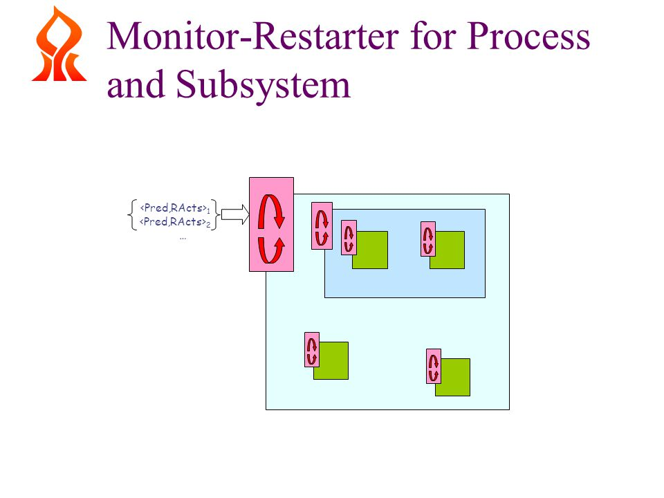 Monitor-Restarter for Process and Subsystem 1 2 …