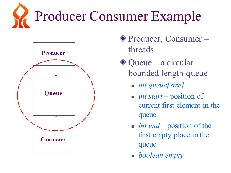 Producer Consumer Example Producer, Consumer – threads Queue – a circular bounded length queue int queue[size] int start – position of current first element in the queue int end – position of the first empty place in the queue boolean empty ProducerConsumer Queue