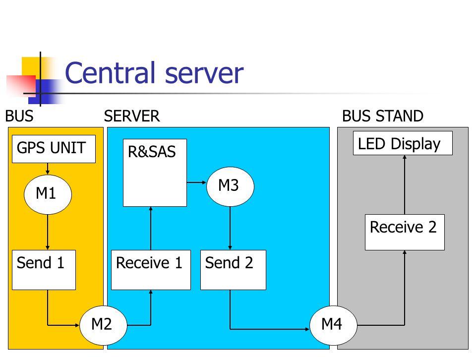 Central server BUSSERVERBUS STAND R&SAS Send 2 M4 GPS UNIT LED Display Receive 2 M3 M1 Send 1 M2 Receive 1