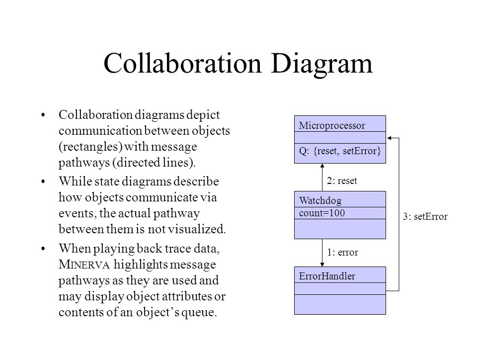 Collaboration Diagram Collaboration diagrams depict communication between objects (rectangles) with message pathways (directed lines). While state dia