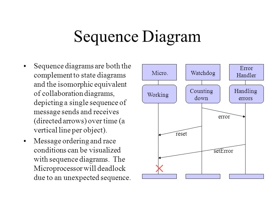 Sequence Diagram Sequence diagrams are both the complement to state diagrams and the isomorphic equivalent of collaboration diagrams, depicting a sing