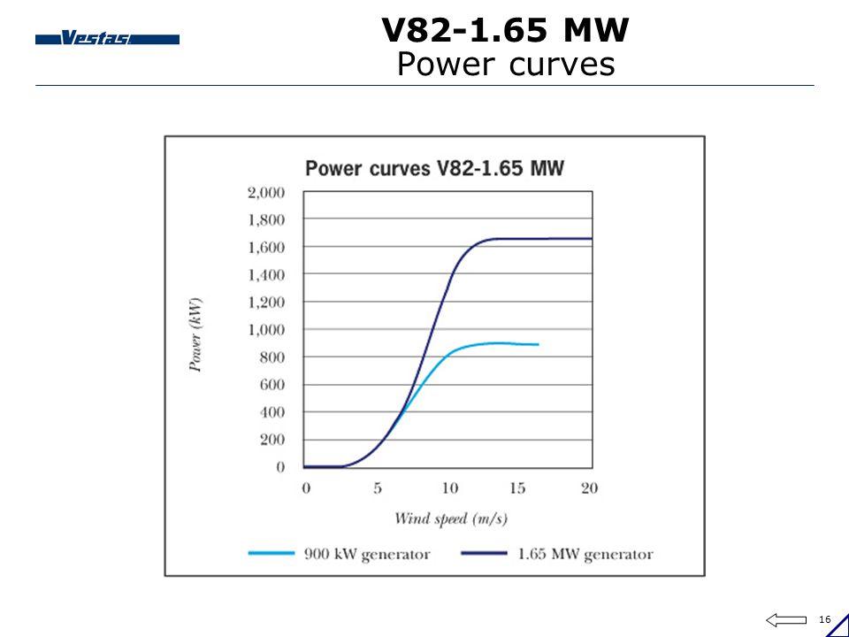 16 V82-1.65 MW Power curves