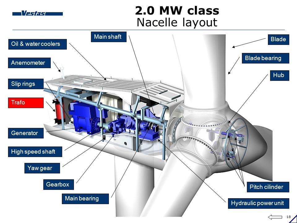 18 2.0 MW class Nacelle layout Hub Blade bearing Blade Main bearing Hydraulic power unit Main shaft Gearbox High speed shaft Yaw gear Generator Slip r