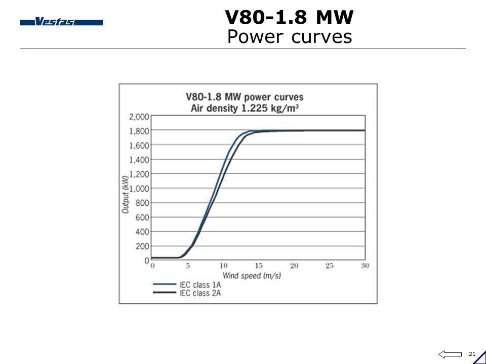 21 V80-1.8 MW Power curves