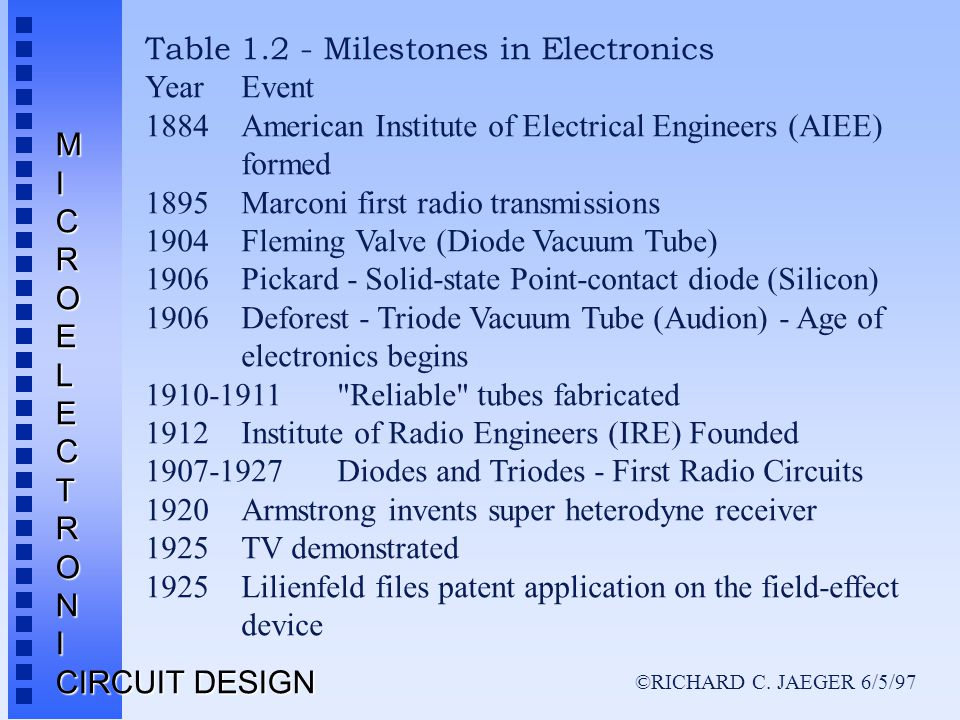 ©RICHARD C. JAEGER 6/5/97 MICROELECTRONI CIRCUIT DESIGN Table 1.2 - Milestones in Electronics YearEvent 1884American Institute of Electrical Engineers