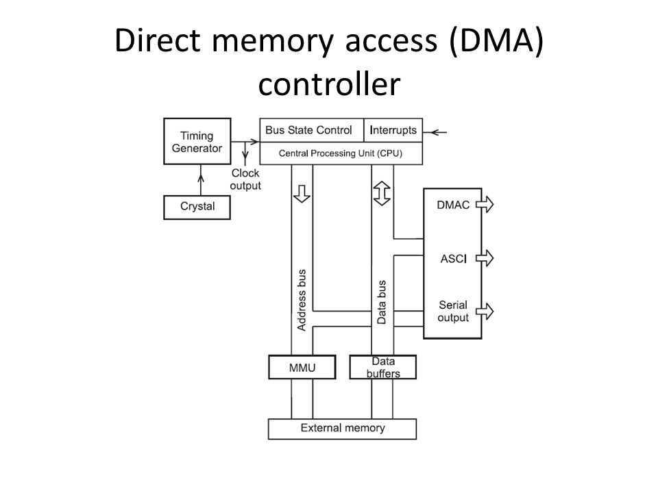 Direct memory access (DMA) controller