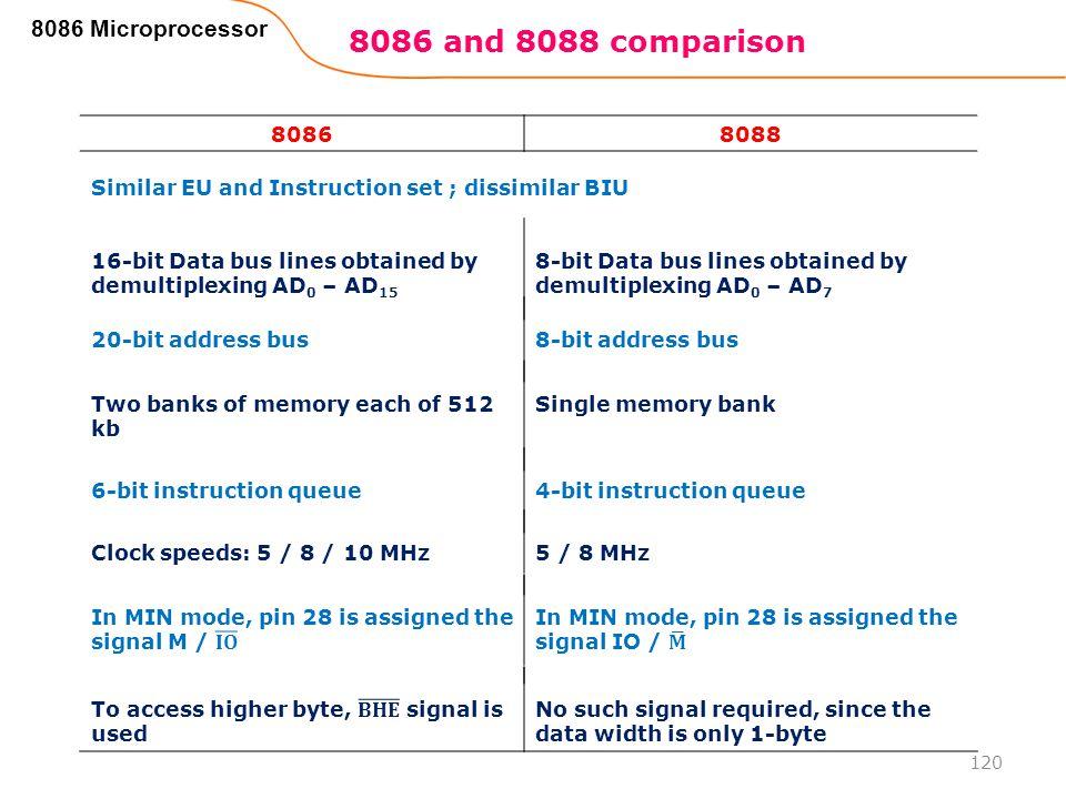 120 8086 Microprocessor 80868088 Similar EU and Instruction set ; dissimilar BIU 16-bit Data bus lines obtained by demultiplexing AD 0 – AD 15 8-bit D