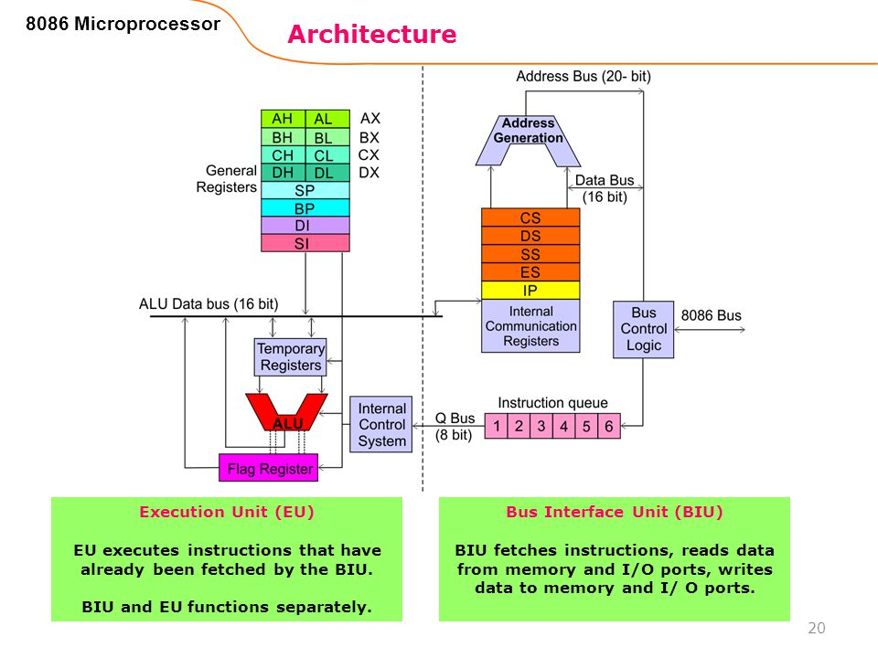 8086 Microprocessor 20 Execution Unit (EU) EU executes instructions that have already been fetched by the BIU. BIU and EU functions separately. Bus In