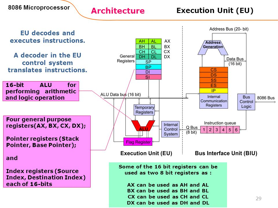 Architecture 8086 Microprocessor 29 Some of the 16 bit registers can be used as two 8 bit registers as : AX can be used as AH and AL BX can be used as