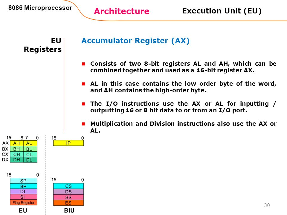 Architecture 8086 Microprocessor 30 EU Registers Accumulator Register (AX) Consists of two 8-bit registers AL and AH, which can be combined together a