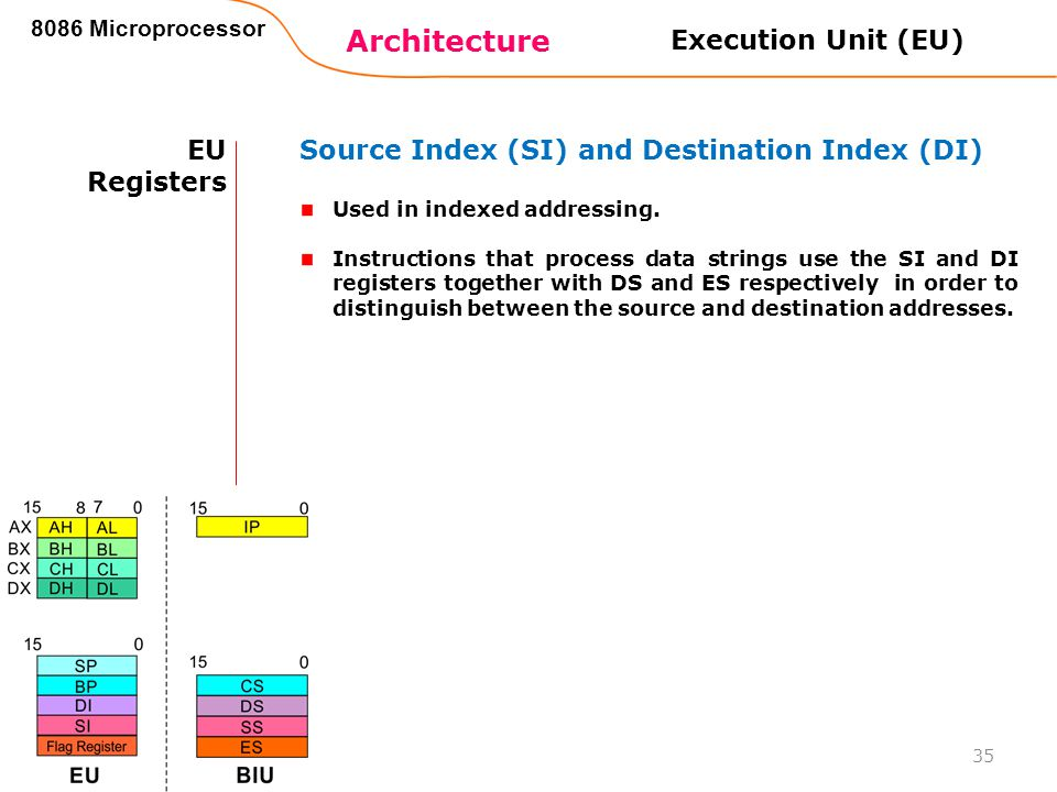 Architecture 8086 Microprocessor 35 EU Registers Source Index (SI) and Destination Index (DI) Used in indexed addressing. Instructions that process da