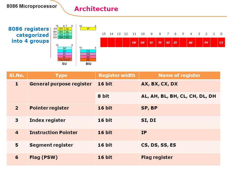 38 Architecture 8086 Microprocessor Sl.No.TypeRegister widthName of register 1General purpose register16 bitAX, BX, CX, DX 8 bitAL, AH, BL, BH, CL, CH