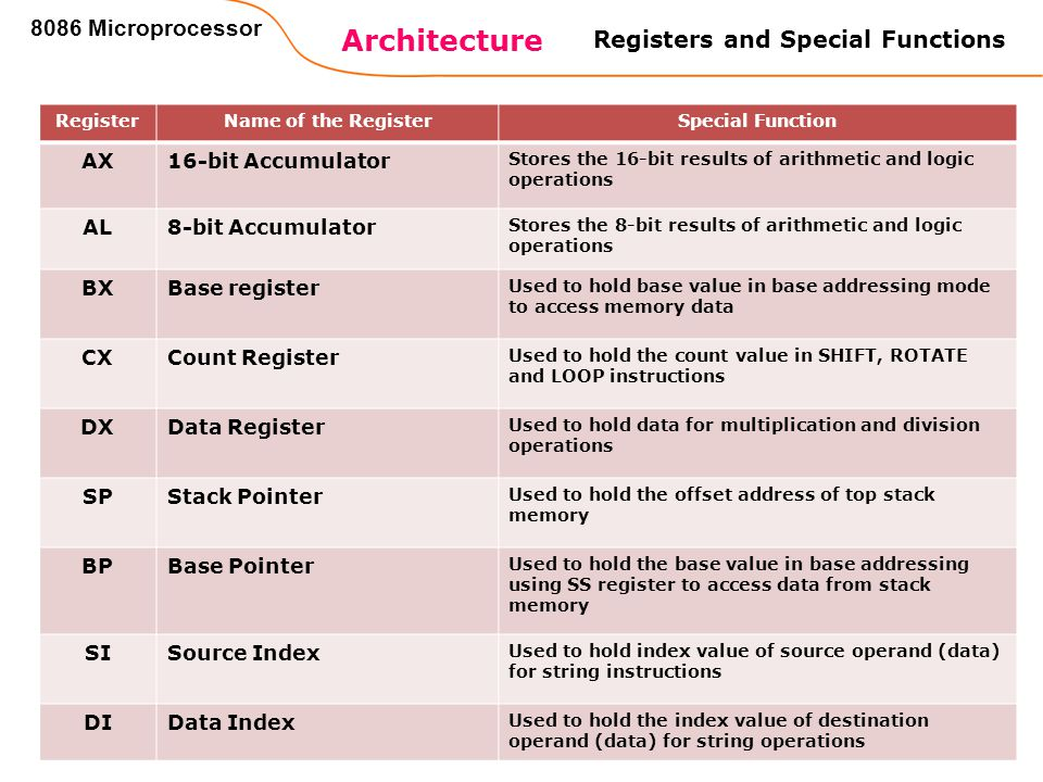 39 Architecture 8086 Microprocessor RegisterName of the RegisterSpecial Function AX16-bit Accumulator Stores the 16-bit results of arithmetic and logi