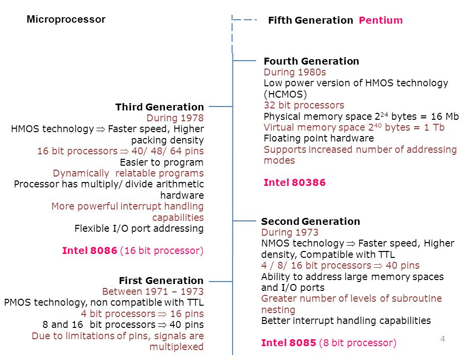 Microprocessor First Generation Between 1971 – 1973 PMOS technology, non compatible with TTL 4 bit processors  16 pins 8 and 16 bit processors  40 p