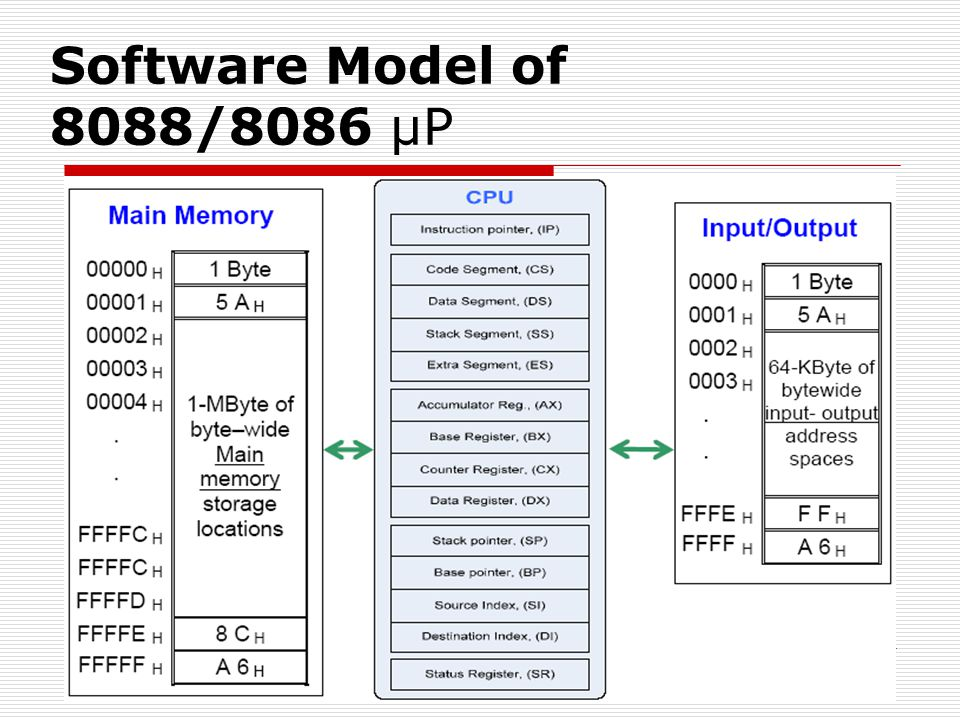 Software Model of 8088/8086 µP