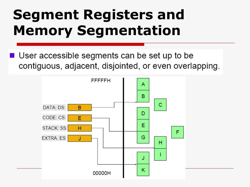 Segment Registers and Memory Segmentation