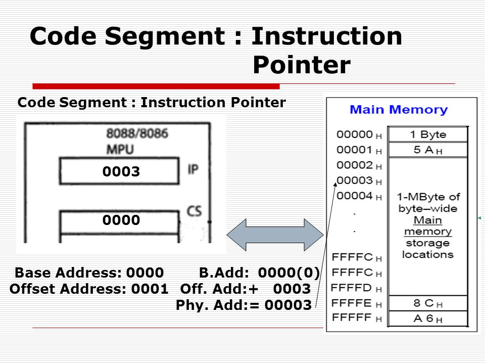 Code Segment : Instruction Pointer 0000 Base Address: 0000 Offset Address: 0001 0003 B.Add: 0000(0) Off.
