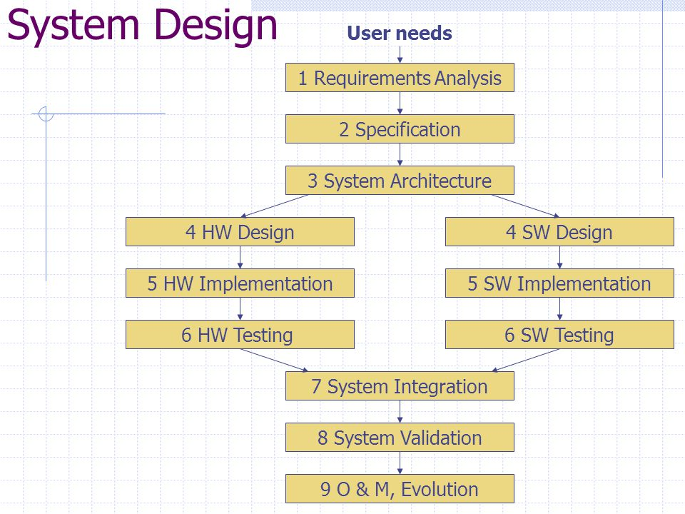 1 Requirements Analysis User needs 2 Specification 3 System Architecture 4 HW Design 5 HW Implementation 6 HW Testing 4 SW Design 5 SW Implementation 6 SW Testing 7 System Integration 8 System Validation 9 O & M, Evolution System Design