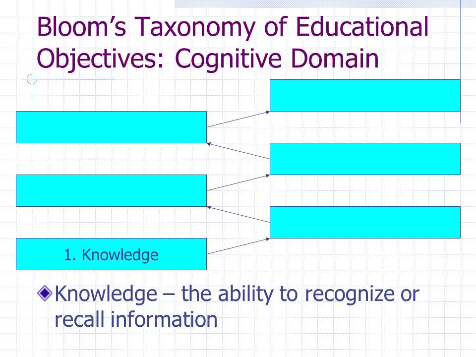 Bloom's Taxonomy of Educational Objectives: Cognitive Domain Knowledge – the ability to recognize or recall information 1.